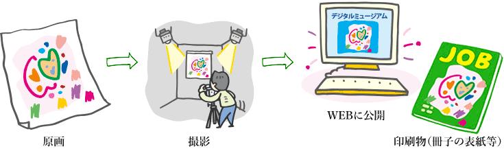 障がい者アートの活用法